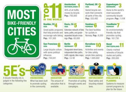 Fahrradfreundlichste Staedte der Welt