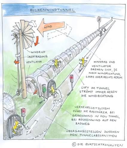 rueckenwindtunnel