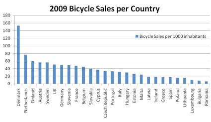 fahrradverkaeufe-in-europa.jpg
