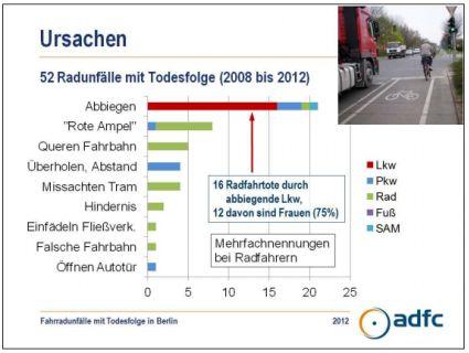 https://rad-spannerei.de/wp-content/2013/03/fahrradunfaelle-mit-todesfolge-2008-2012-berlin.jpg