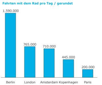 Tägliche Radfahrten in Europas Hauptstädten